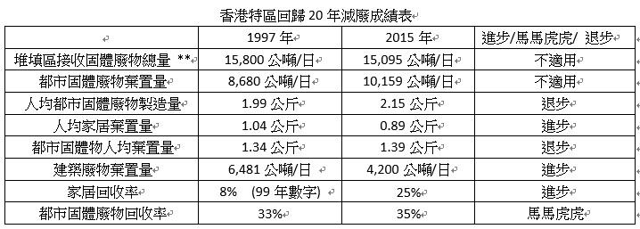 香港特區回歸20年減廢成績表_r1