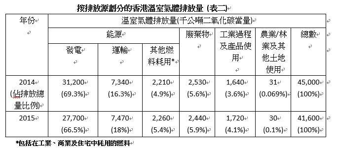 按排放源劃分的香港溫室氣體排放量
